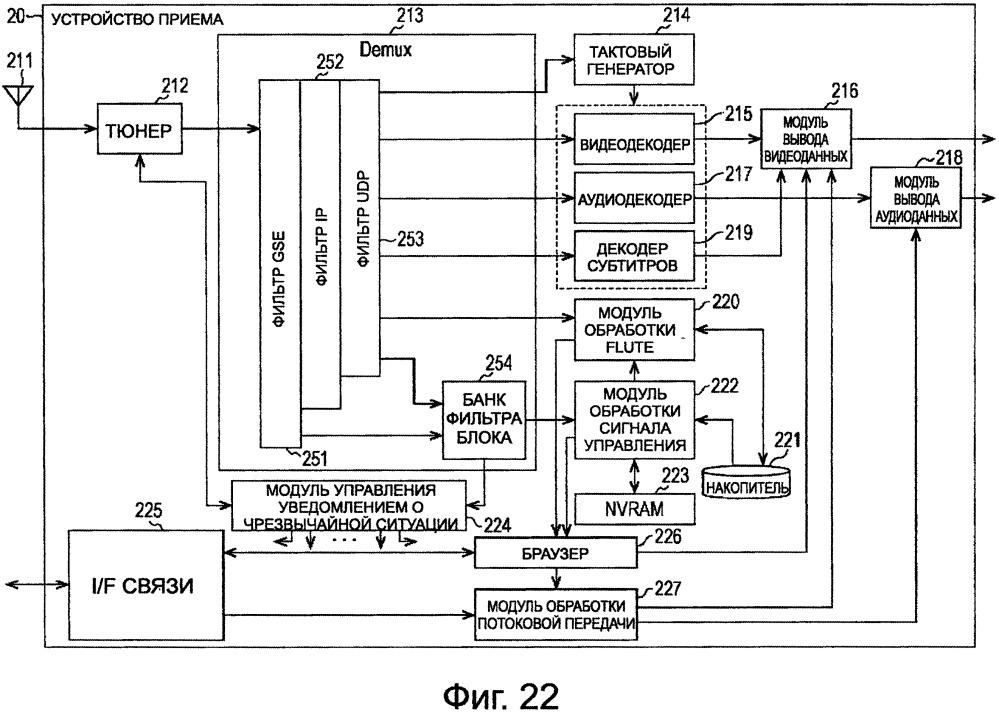 Принимающее устройство, способ приема, передающее устройство и способ передачи