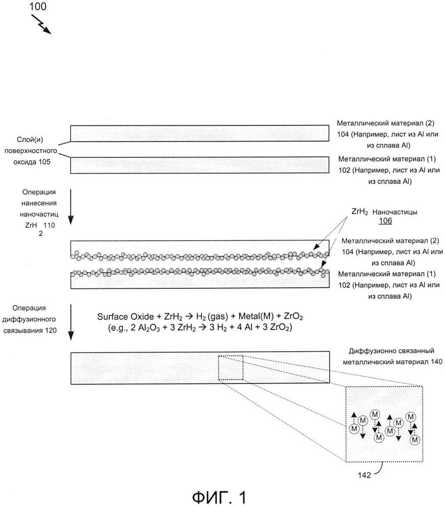Диффузионно-связанные металлические материалы