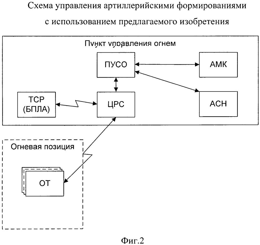 Способ управления артиллерийскими формированиями при огневом поражении противника