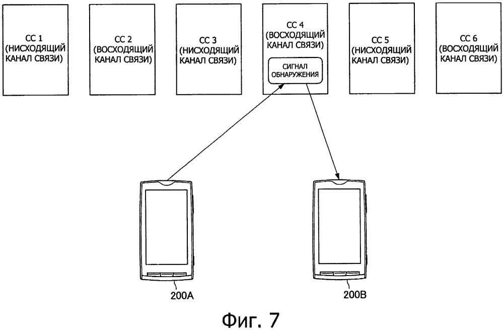 Устройство и способ управления связью и устройство терминала