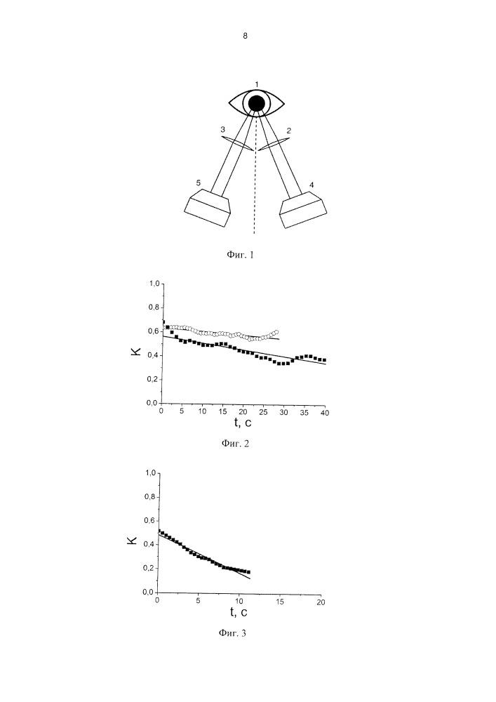 Способ оценки гидратации роговицы глаза
