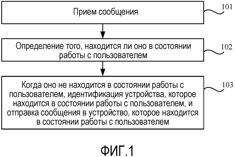 Способы, устройства, терминал и маршрутизатор для отправки сообщения
