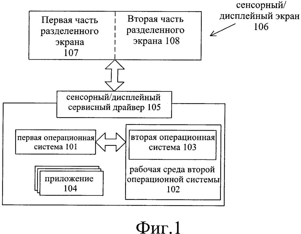 Способ обработки данных для нескольких операционных систем и терминальное оборудование