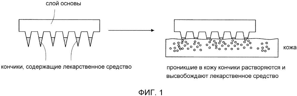 Массив микроструктур для доставки действующих агентов