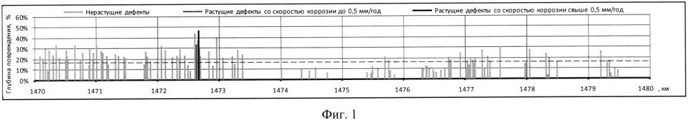 Способ оценки коррозионного состояния участка подземного трубопровода по данным коррозионных обследований и внутритрубной диагностики