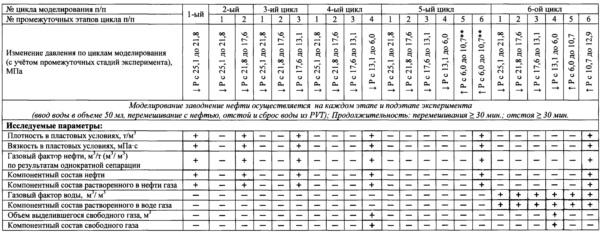Способ оценки воздействия техногенных факторов на изменение компонентного состава и свойств пластового флюида в призабойной зоне пласта