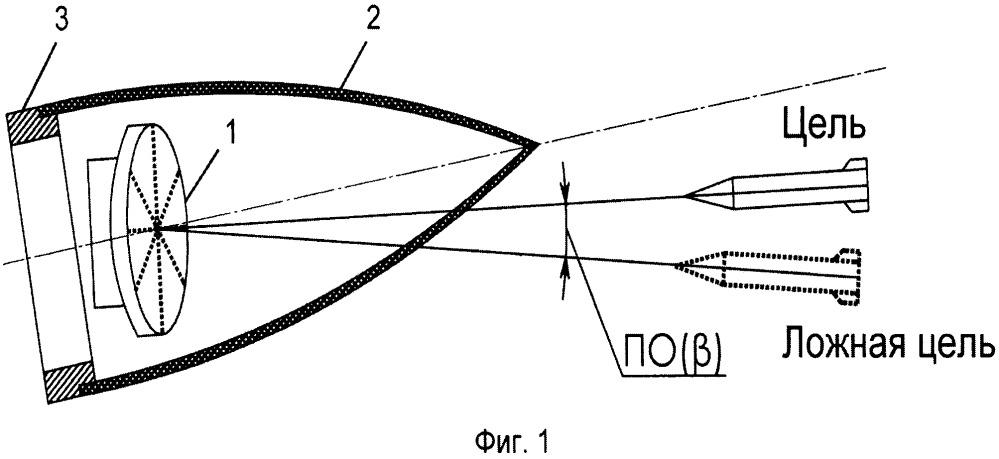 Система антенна-обтекатель
