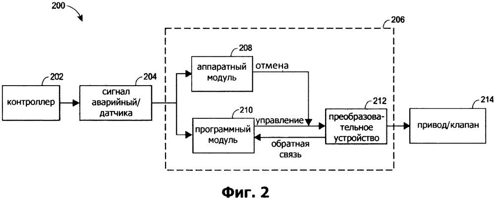 Система и способ отключения полевого устройства
