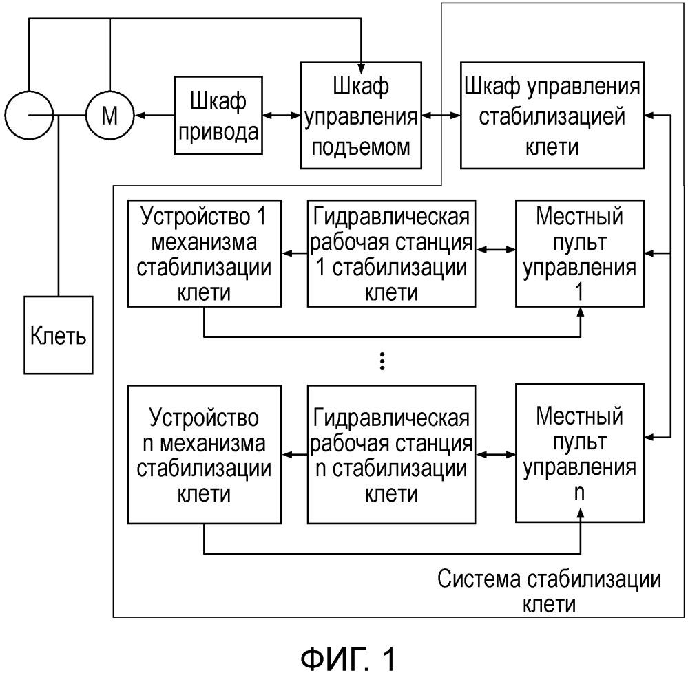 Подъемная система и способ управления подъемной системой