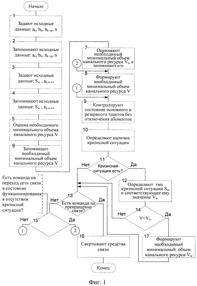 Способ оперативно-технического управления сегментом мультисервисной сети в условиях кризисных ситуаций