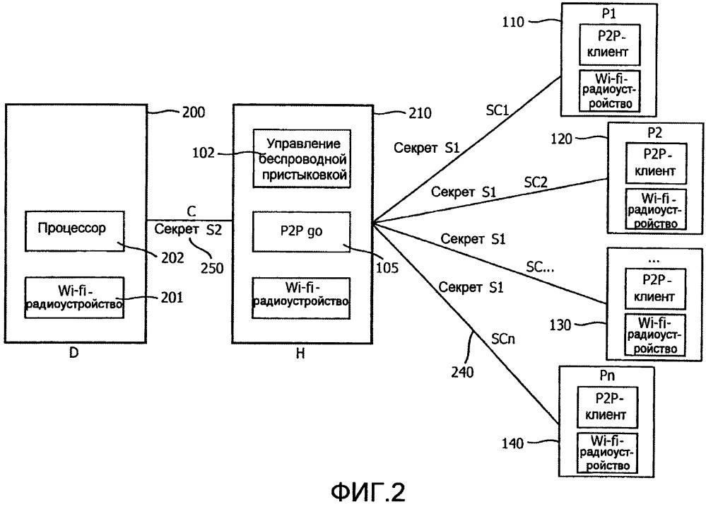 Способ и устройства для спаривания внутри группы беспроводных устройств