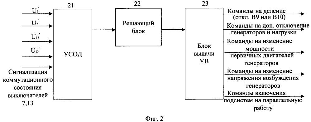 Способ противоаварийного управления режимом параллельной работы синхронных генераторов в электрических сетях
