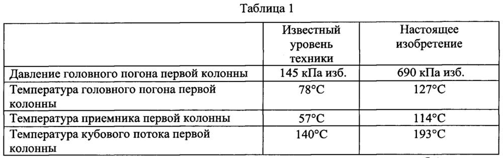 Рекуперация тепла из колонны фракционного разделения нафты