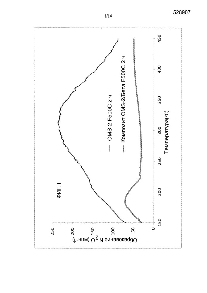 Алюмосиликатное или силикоалюмофосфатное молекулярное сито/октаэдрическое молекулярное сито на основе марганца в качестве катализаторов для обработки выхлопных газов