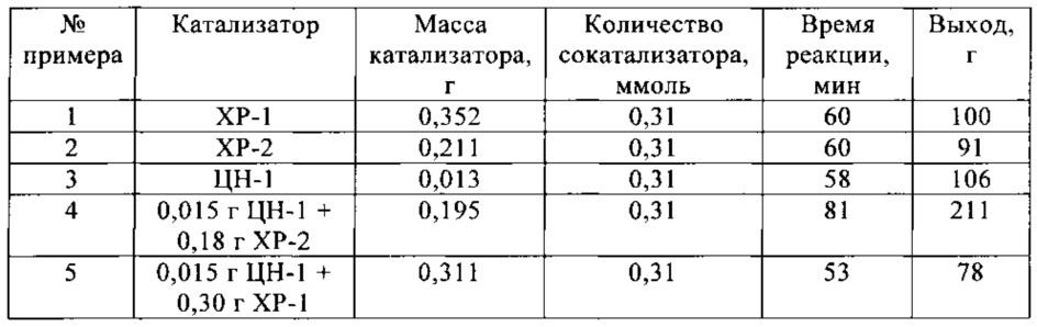 Смешанные совместимые катализаторы циглера-натты/хромовые для получения улучшенных полимерных продуктов