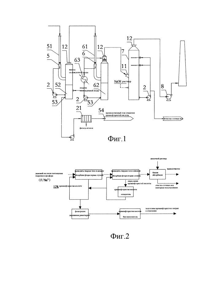 Абсорбция фосфора путем гидратации и восстановления фтора в процессе обжига в печи для получения фосфорной кислоты