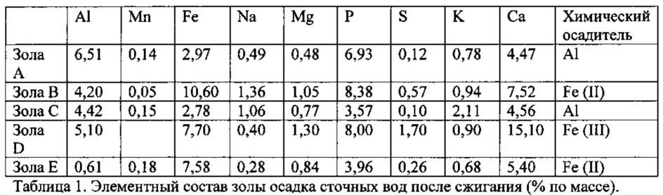 Получение фосфатных соединений из материалов, содержащих фосфор и по меньшей мере один металл, выбранный из железа и алюминия