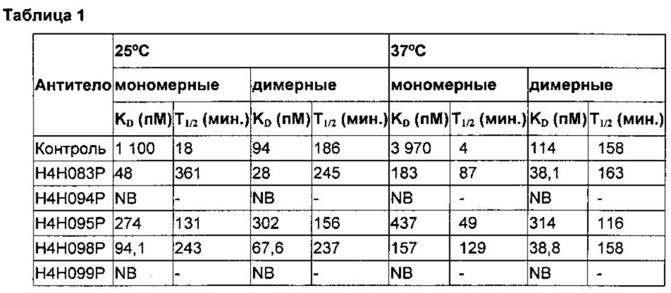 Человеческие антитела с высокой аффинностью к рецепторам il-4 человека