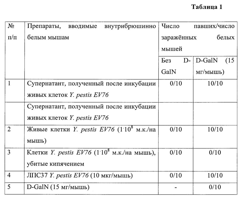 Способ дифференциации штаммов yersinia pestis на токсически активные и неактивные