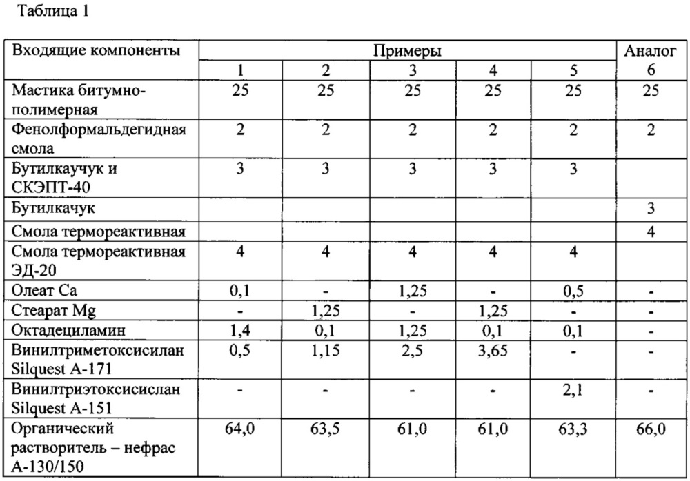 Битумно-полимерная грунтовка