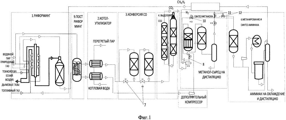 Способ совместного производства аммиака и метанола