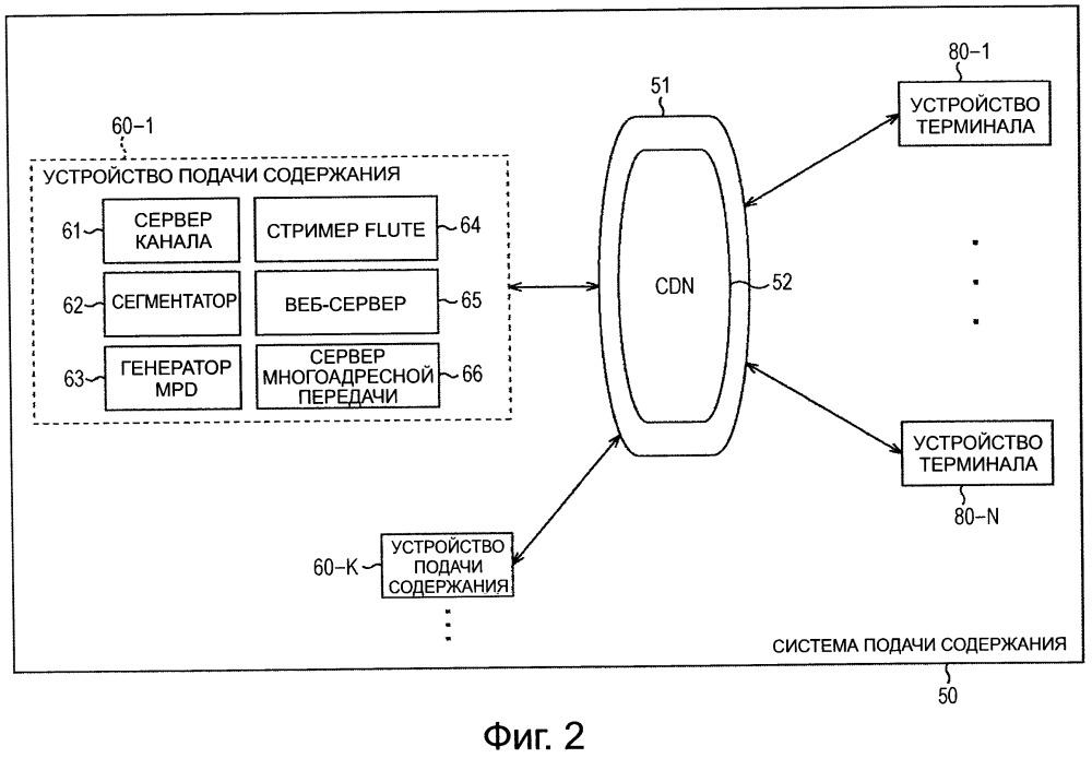 Устройство и способ подачи содержания, программа, устройство терминала и система подачи содержания