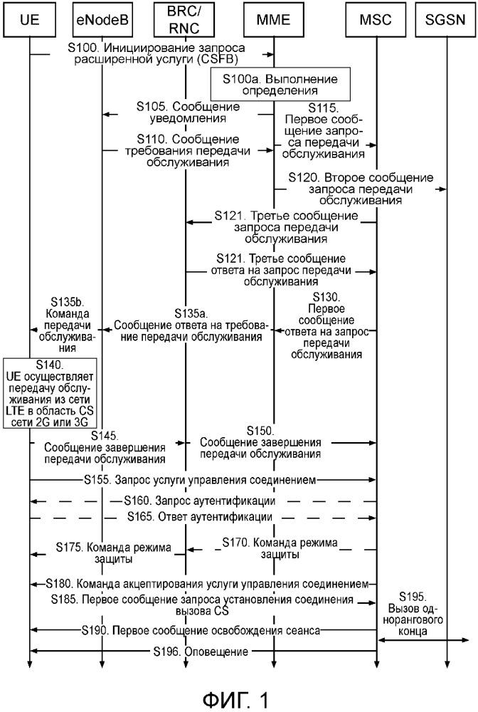 Способ передачи обслуживания между сетями, устройство и система