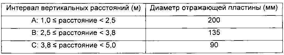 Система радарного уровнемера и блок отражателя