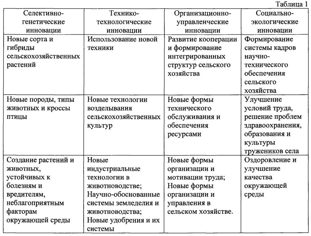 Информационно-аналитическая система управления инновационными проектами в аграрном секторе экономики