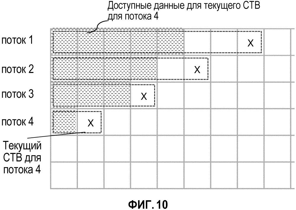 Способ и устройство для кодирования вектора при кодировании и декодировании видео