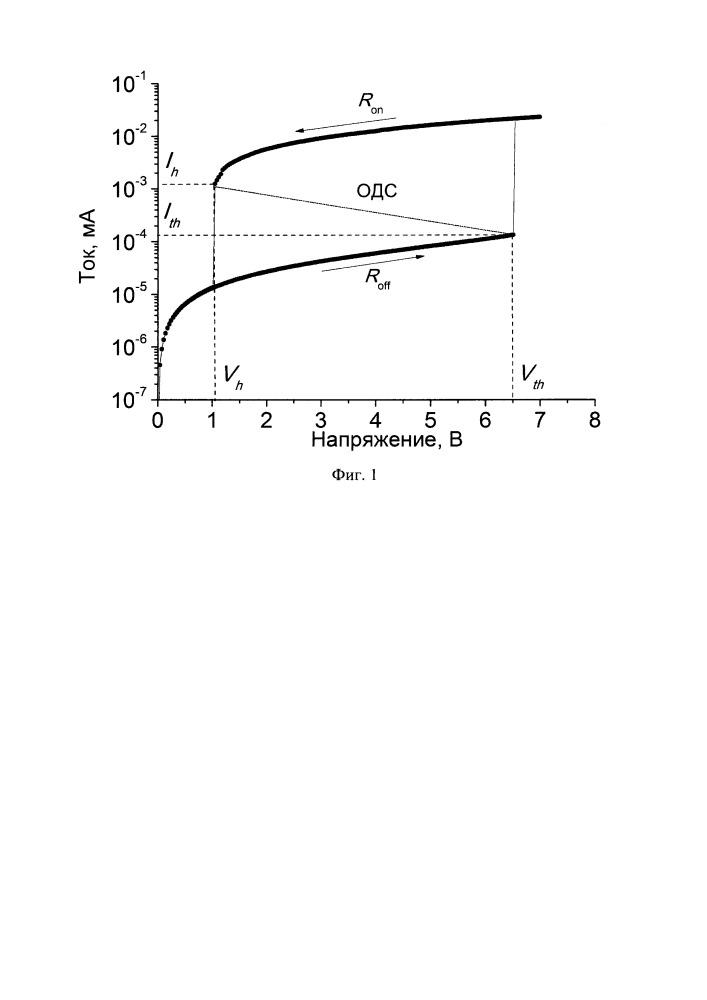 Способ взаимодействия в системе связанных осцилляторов на базе оксидных структур с эффектом электрического переключения