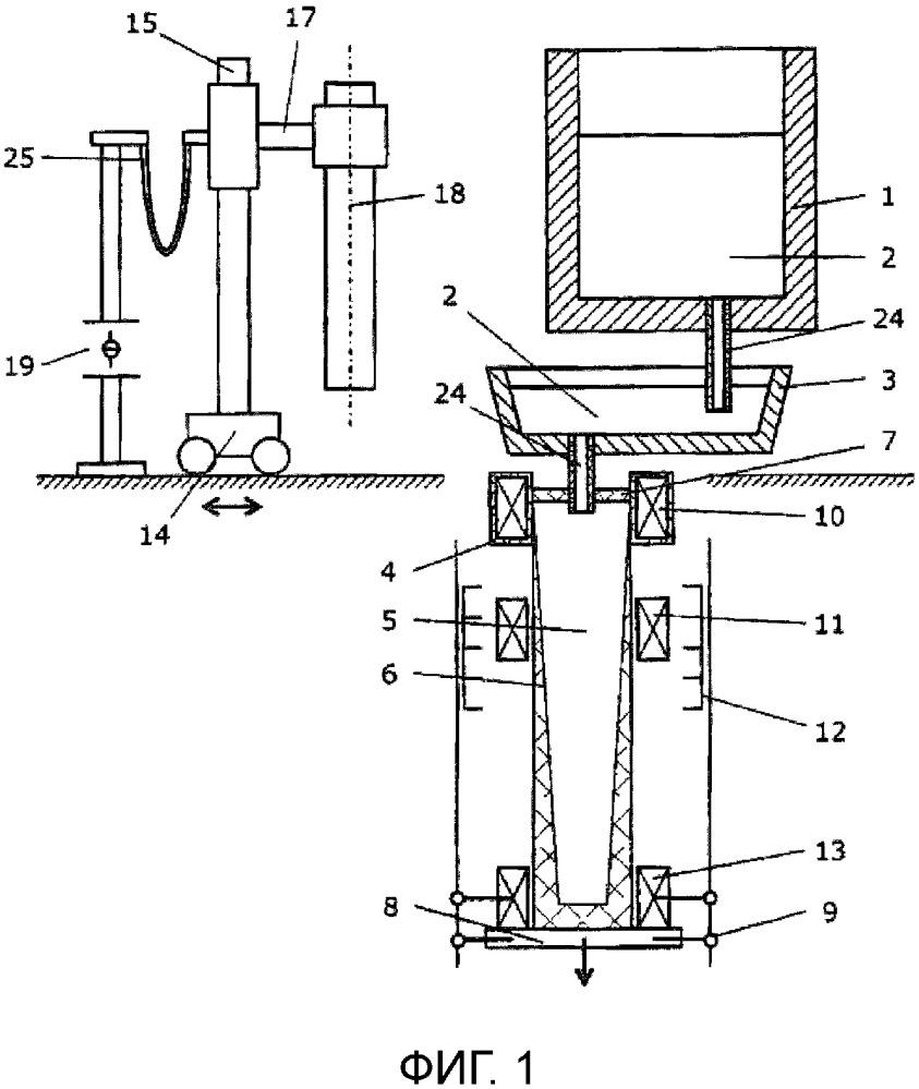 Способ и установка для изготовления длинных слитков большого диаметра