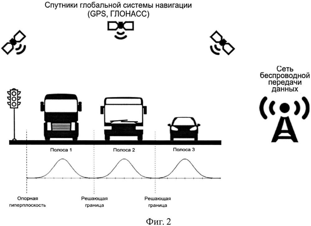 Способ и система определения текущей и рекомендуемой полосы движения автотранспортного средства