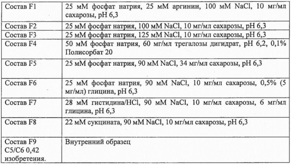 Альтернативные составы для химерных полипептидов tnfr:fc
