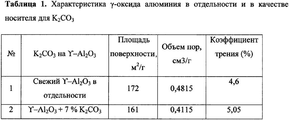 Способ каталитической газификации углеродсодержащего сырья