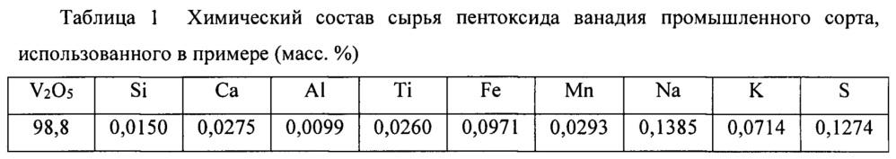 Система и способ получения порошка высокочистого тетраоксида ванадия