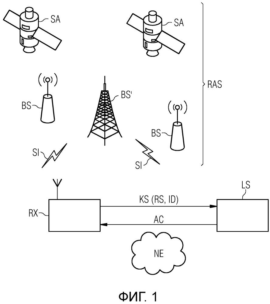 Способ активирования функций в радиоприемнике