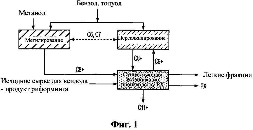 Способ получения ксилолов посредством комбинирования метилирования и переалкилирования