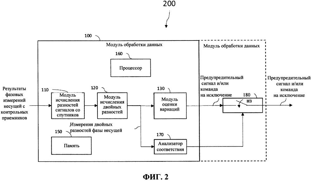Системы и способы отслеживания ложных аварийных сигналов, поступающих с мониторов контроля ионосферных вариаций