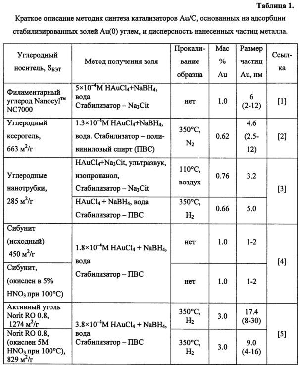 Катализатор, способ его приготовления и способ получения n-(фосфонометил)-глицина