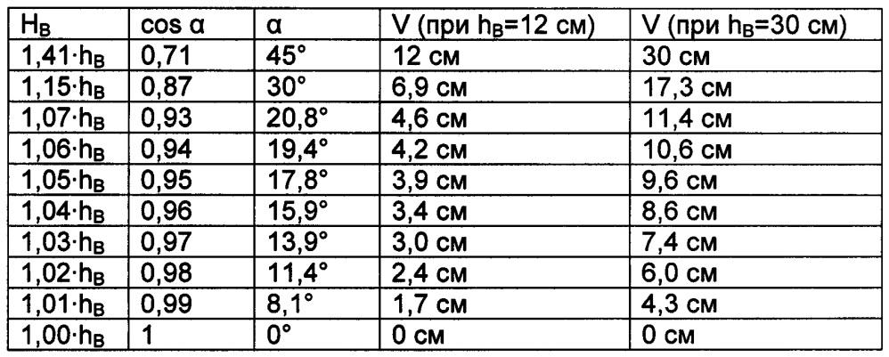 Плоский компонент, элемент армирования на восприятие поперечных сил и компонент из железобетона/предварительно напряженного бетона с армированием на восприятие поперечных сил из таких элементов армирования на восприятие поперечных сил