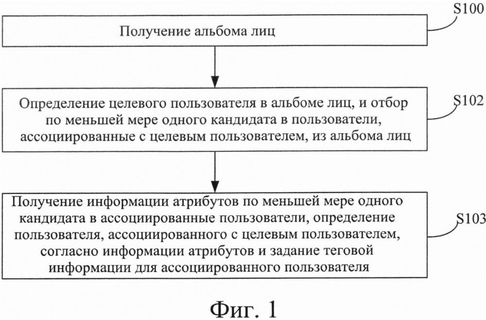 Способ и устройство для определения ассоциированного пользователя