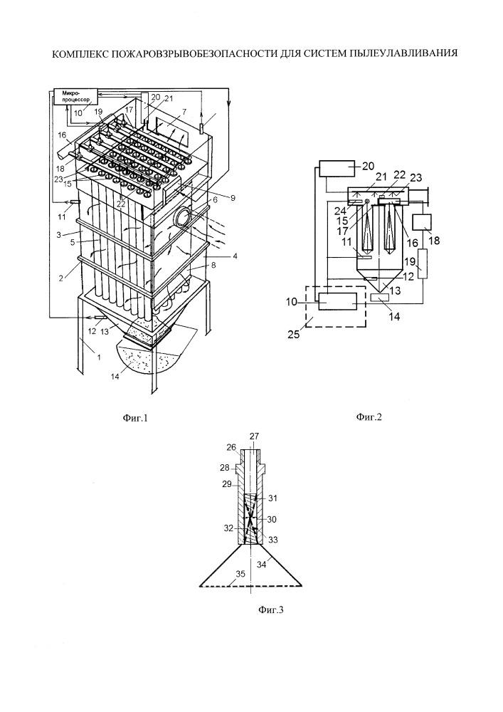 Комплекс пожаровзрывобезопасности для систем пылеулавливания