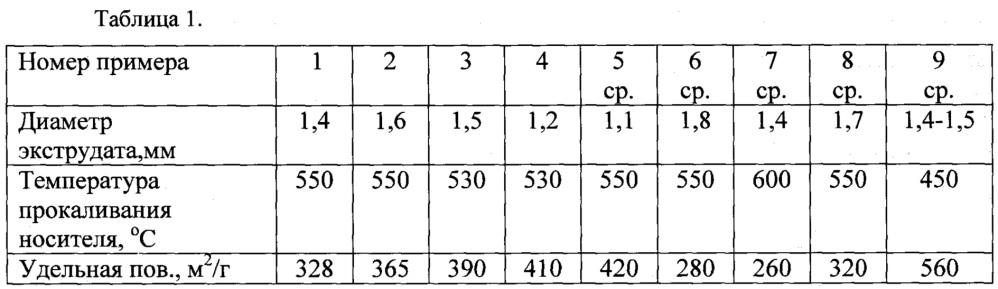 Способ увеличения активности и эффективности катализатора изомеризации парафиновых углеводородов с4-с6