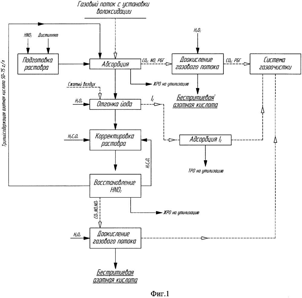 Способ регенерации азотной кислоты из тритийсодержащего газового потока