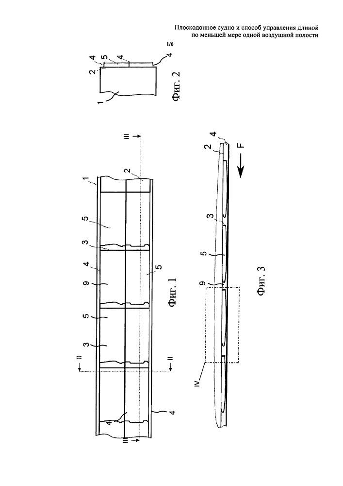 Плоскодонное судно и способ управления длиной по меньшей мере одной воздушной полости