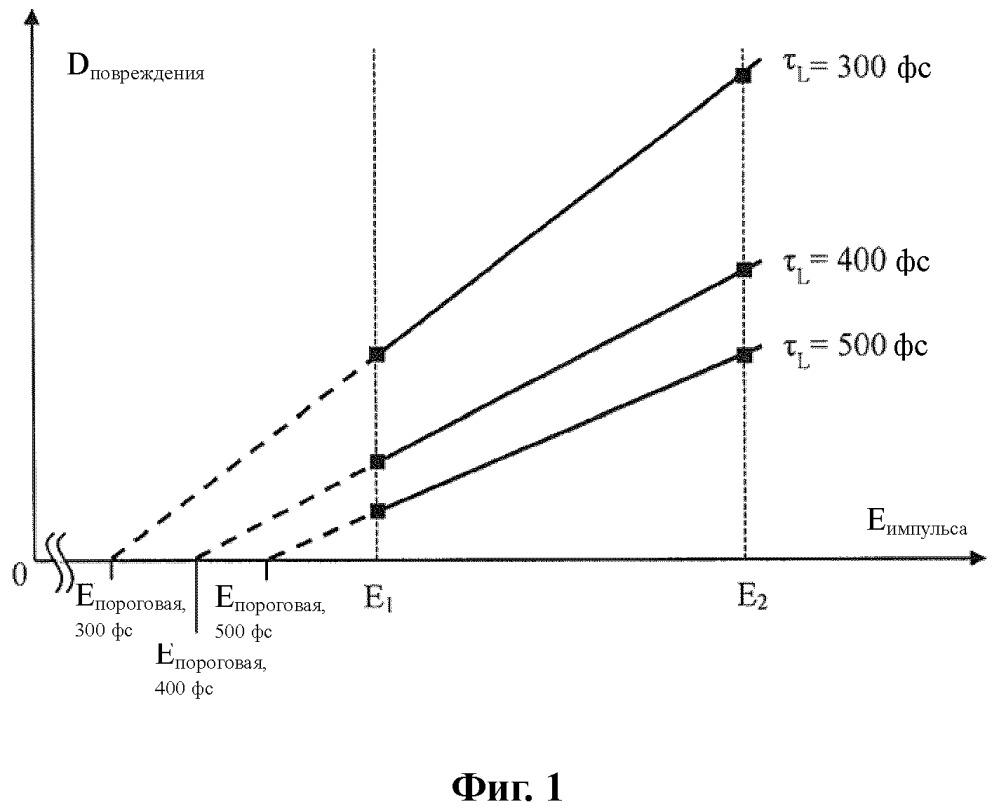 Способ настройки связанных с энергией параметров лазерного импульса