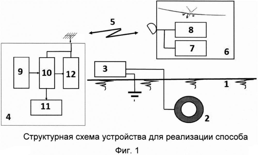 Способ дистанционного поиска местоположения подземных коммуникаций и определения их поперечного размера и глубины залегания в грунте