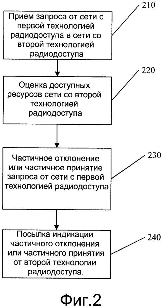 Способ индикации доступных радиоресурсов