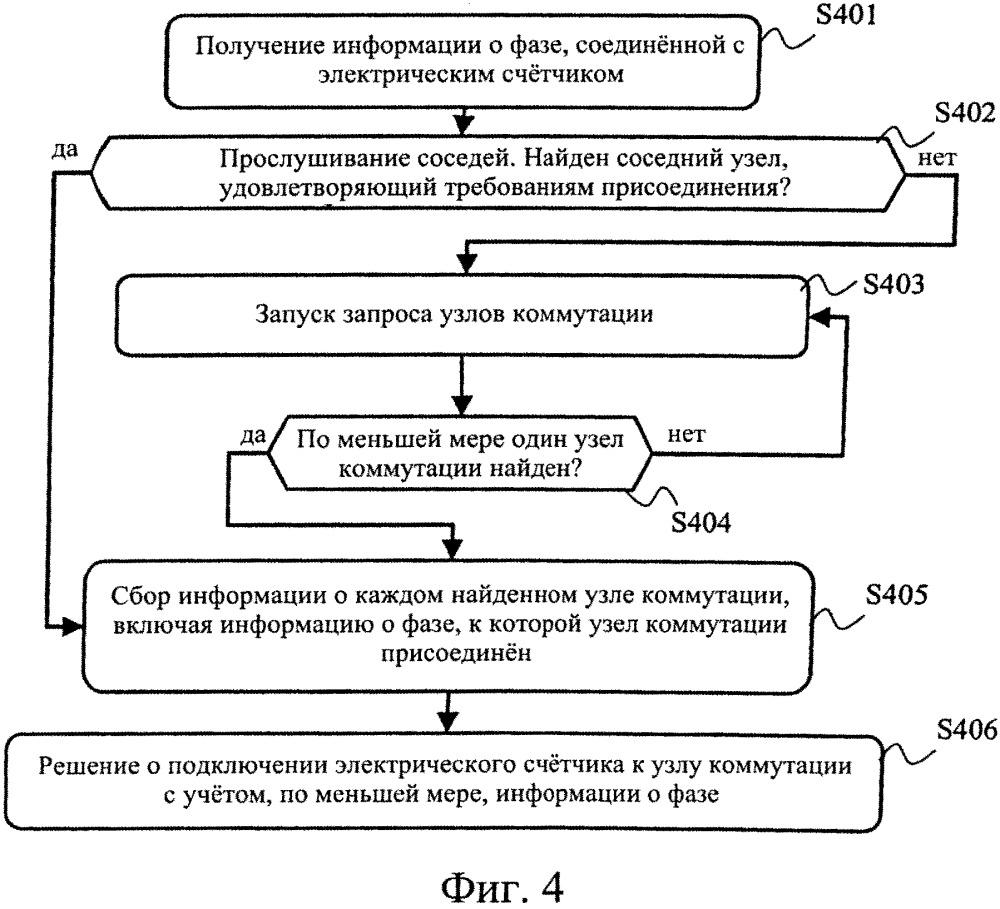 Способ принятия решения о присоединении электрического счетчика к другому электрическому счетчику или к концетратору данных